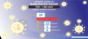 Updatecovid2020coid